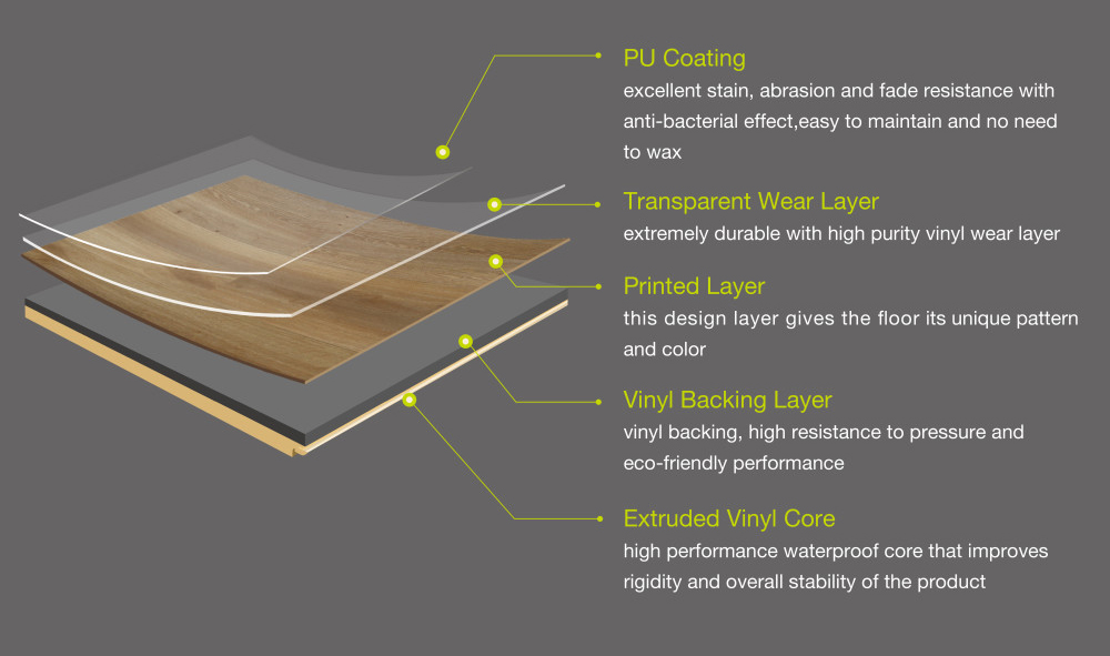 Floor Tile Layers Images Home Flooring Design